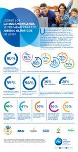 Infografia_Encuesta Olimpiadas